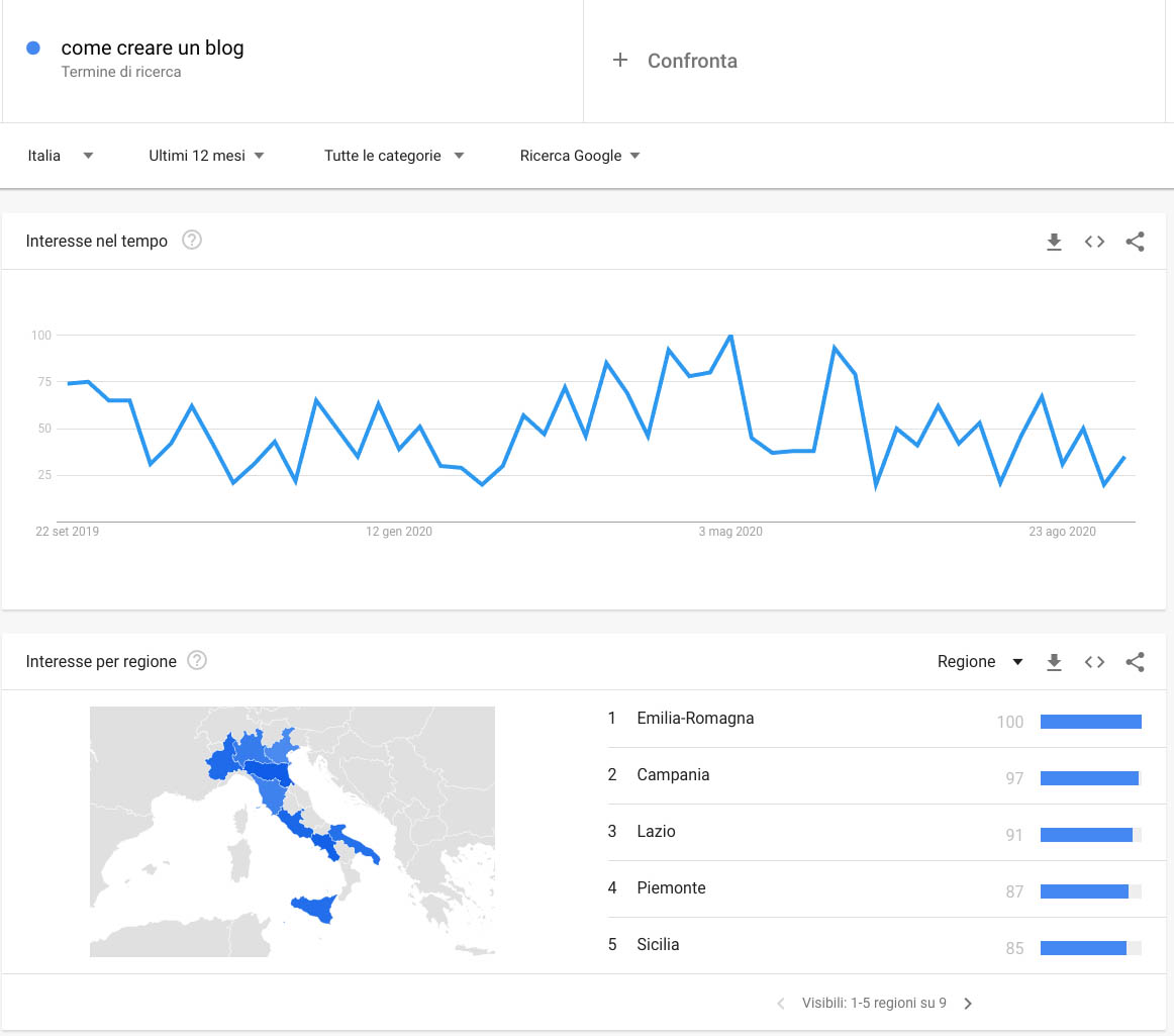 google trends - ricerca parole chiave